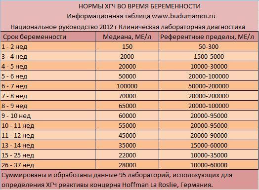 Результаты анализов крови на беременность медецинская справка форма номер 086у для поступления