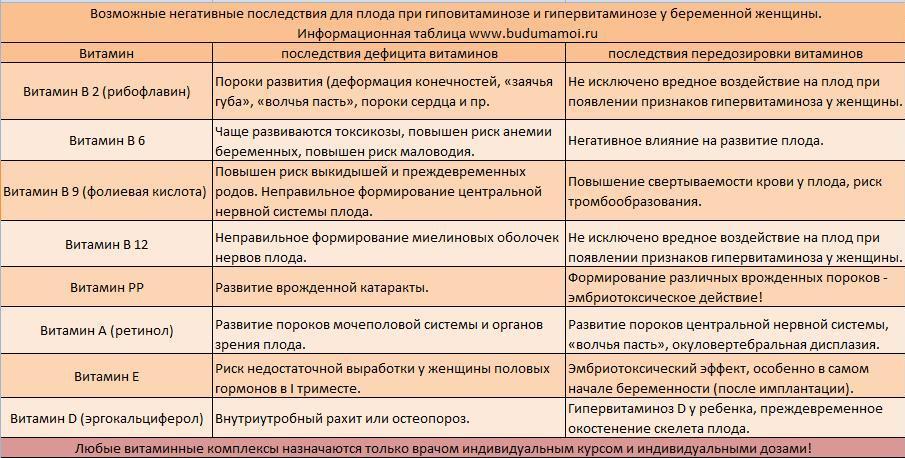 Витамины для беременных таблица для сравнения 6